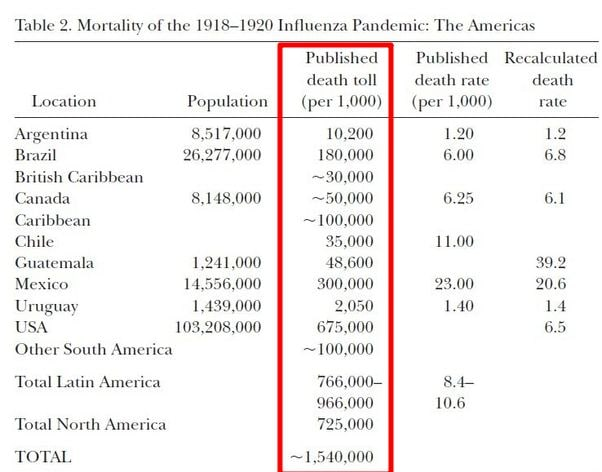 A similar paper, this time with the information for the Americas. Total death toll: 1,540,000. The country with most death was the US with 675,000. But the highest death rate was that of Guatemala at 39.2.