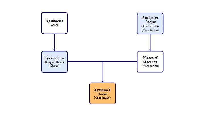 cleopatras ancestry family tree arsinoe i